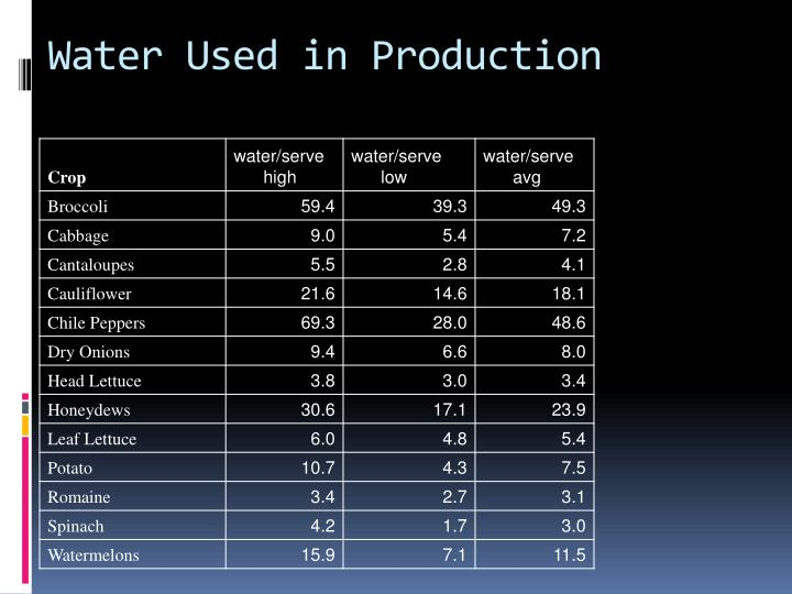 Water Used in Production