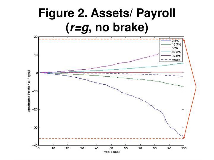 Figure 2. Assets/ Payroll