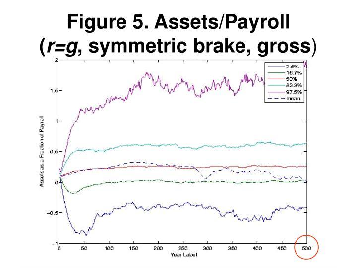 Figure 5. Assets/Payroll