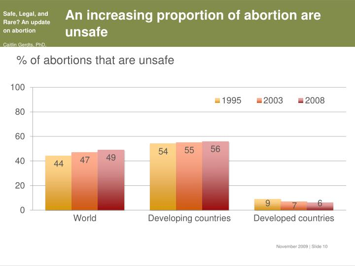 An increasing proportion of abortion are unsafe