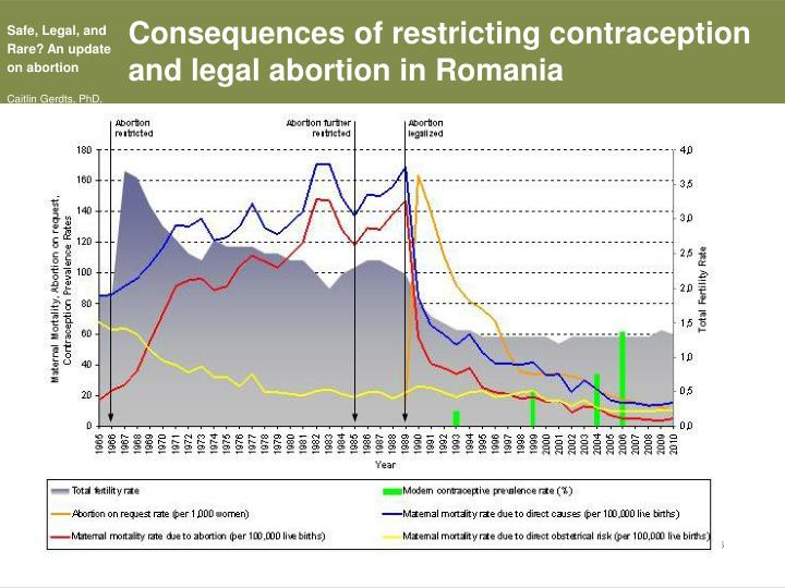 Consequences of restricting contraception and legal abortion in Romania