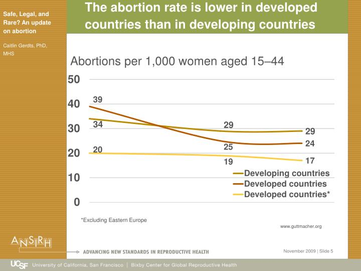The abortion rate is lower in developed countries than in developing countries