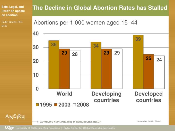 The Decline in Global Abortion Rates has Stalled