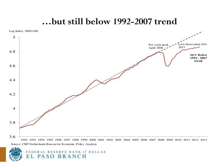 …but still below 1992-2007 trend
