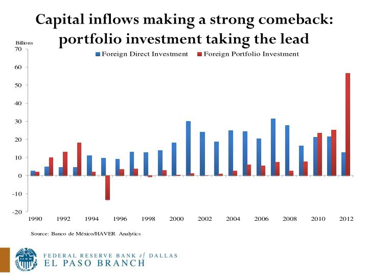 Capital inflows making a strong comeback: portfolio investment taking the lead