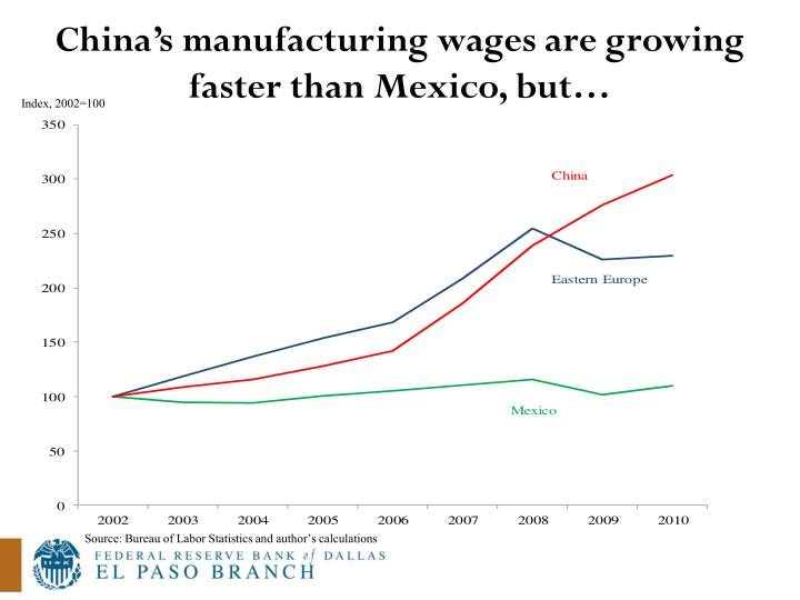 China's manufacturing wages are growing faster than Mexico, but…