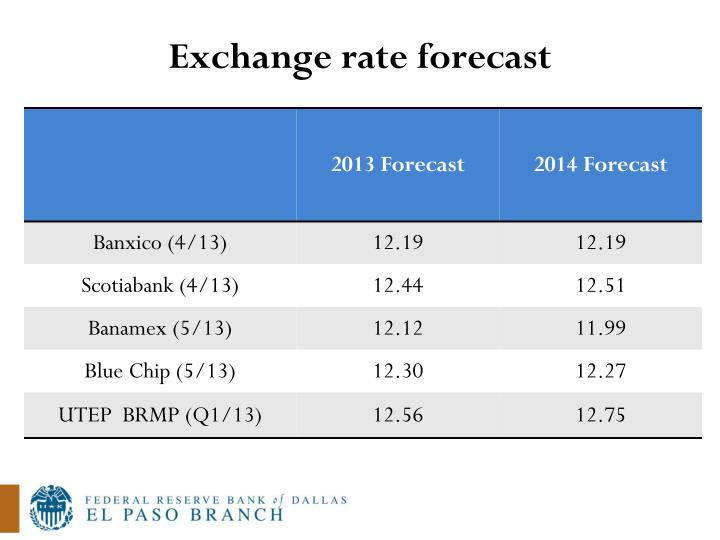 Exchange rate forecast
