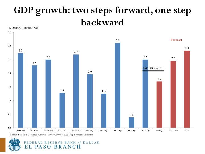 GDP growth: two steps forward, one step backward