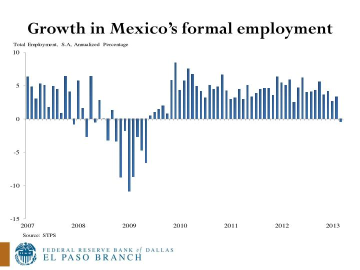 Growth in Mexico's formal employment