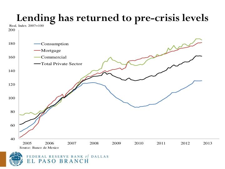 Lending has returned to pre-crisis levels
