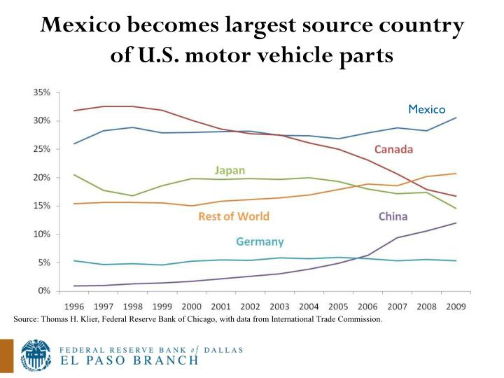 Mexico becomes largest source country of U.S. motor vehicle parts