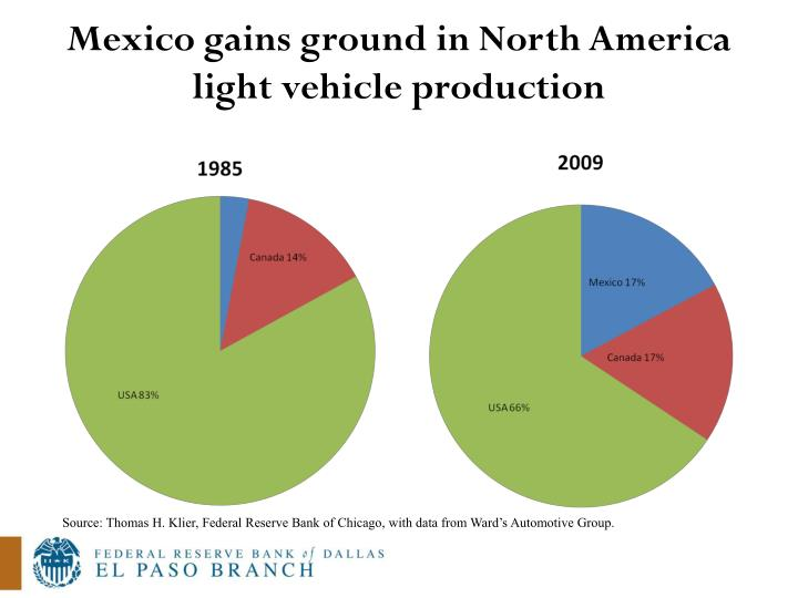 Mexico gains ground in North America light vehicle production