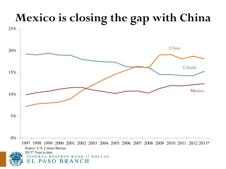 Mexico is closing the gap with China