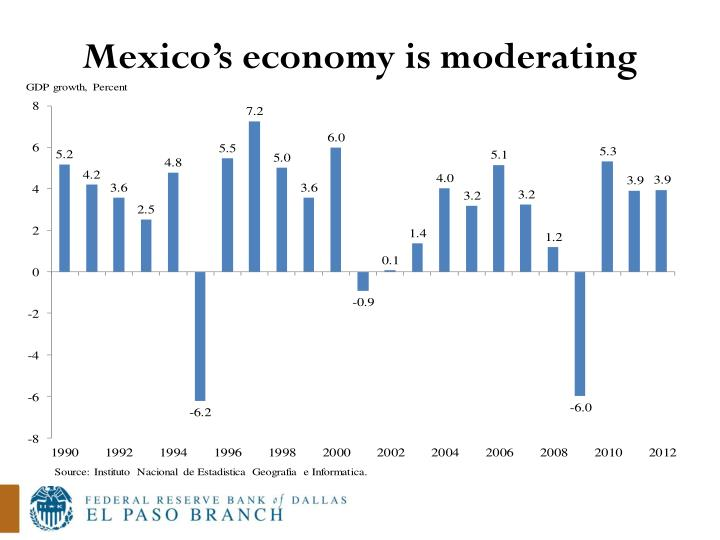 Mexico's economy is moderating
