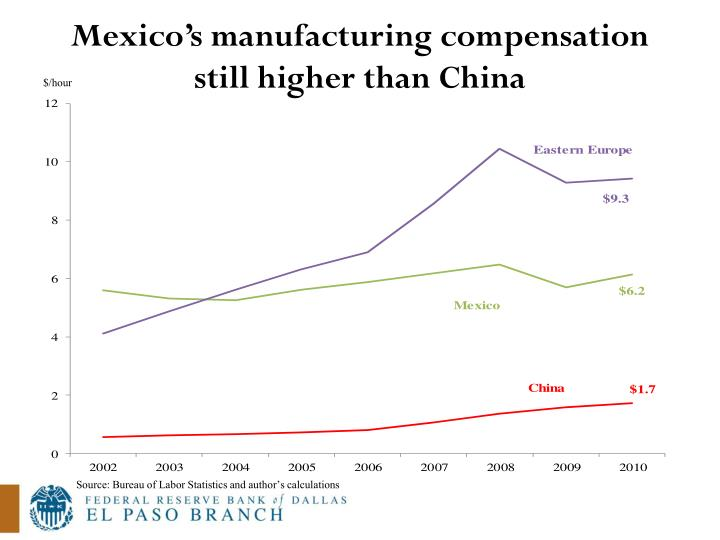 Mexico's manufacturing compensation still higher than China