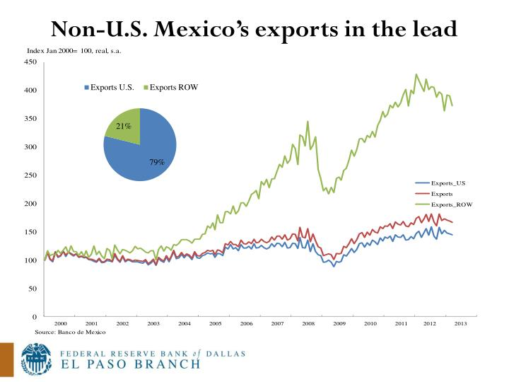 Non-U.S. Mexico's exports in the lead
