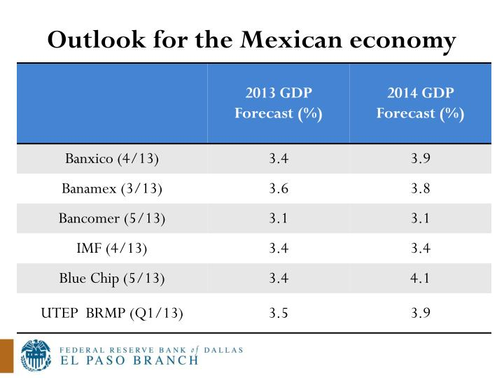 Outlook for the Mexican economy
