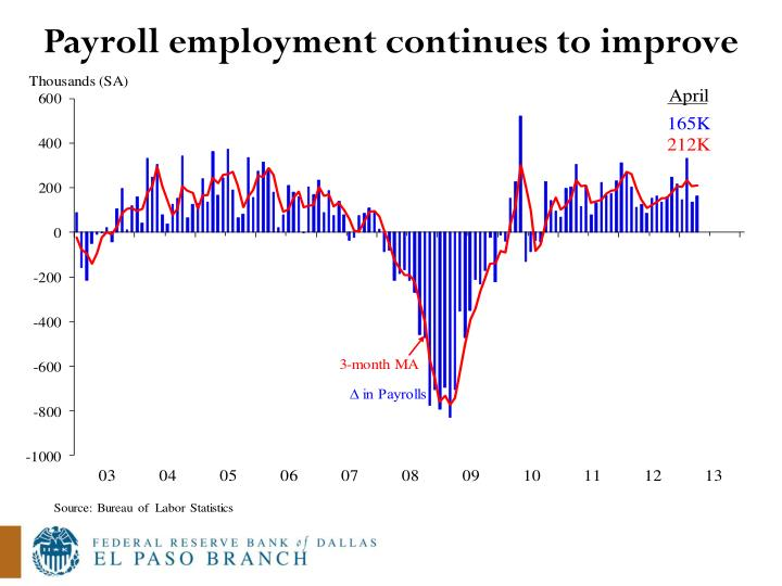 Payroll employment continues to improve