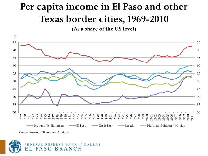 Per capita income in El Paso and other Texas border cities, 1969-2010