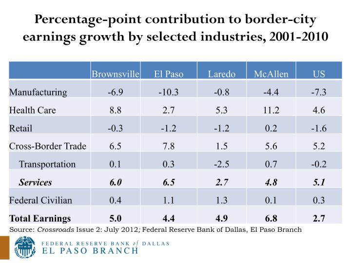 Percentage-point contribution to border-city earnings growth by selected industries, 2001-2010