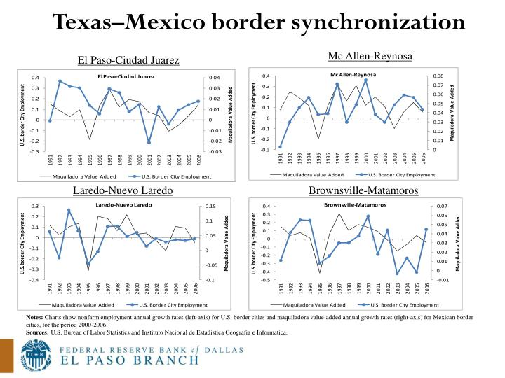 Texas–Mexico border synchronization