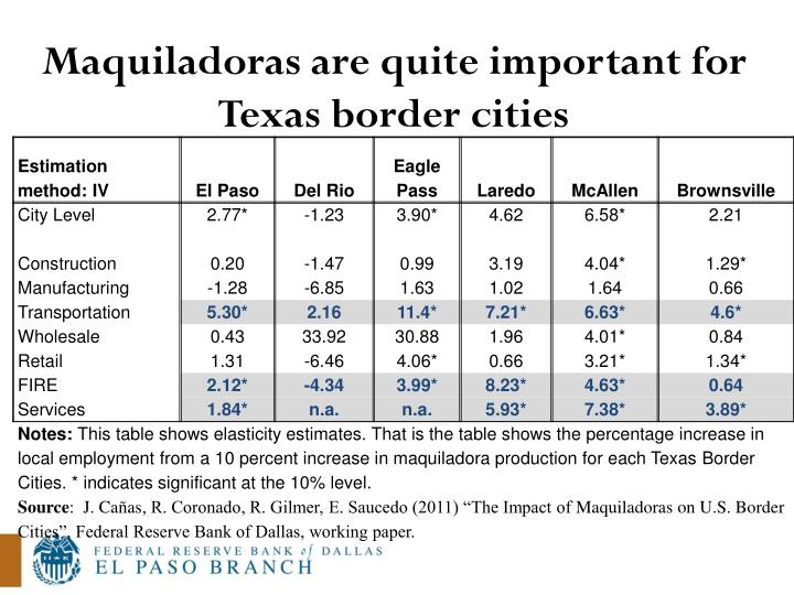Maquiladoras are quite important for Texas border cities