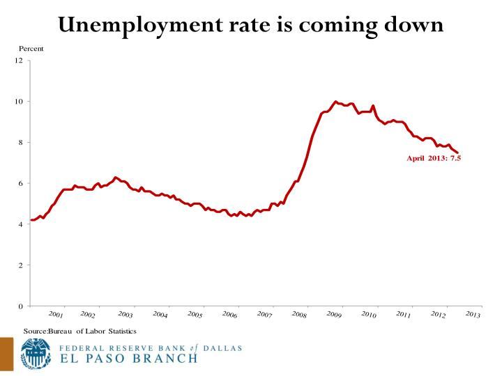 Unemployment rate is coming down
