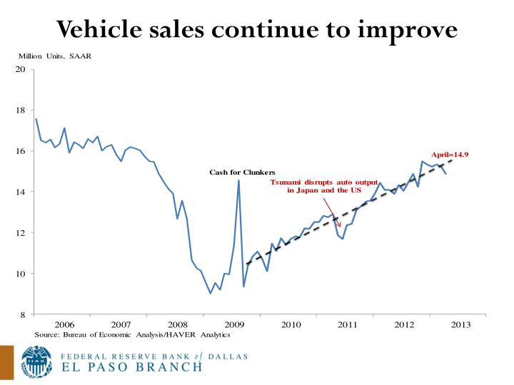 Vehicle sales continue to improve