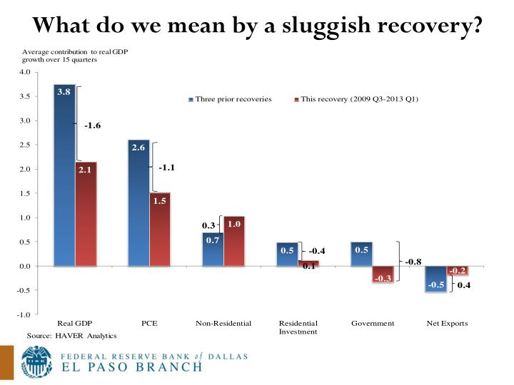 What do we mean by a sluggish recovery?
