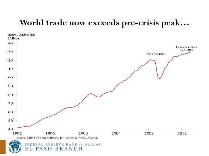 World trade now exceeds pre-crisis peak…