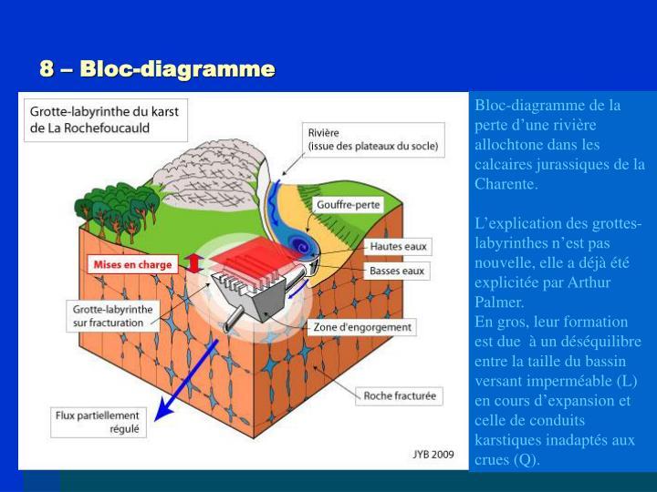 8 – Bloc-diagramme