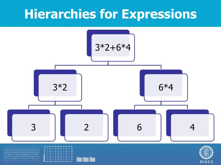 Hierarchies for Expressions