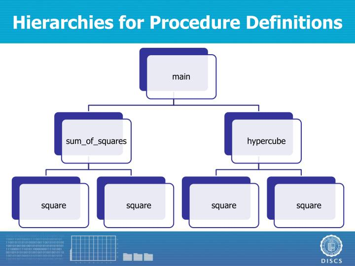 Hierarchies for Procedure Definitions