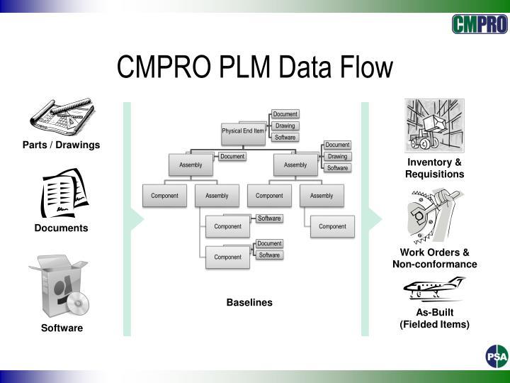 CMPRO PLM Data Flow