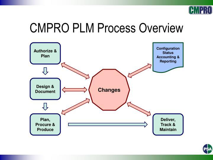 CMPRO PLM Process Overview
