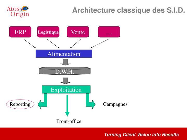 Architecture classique des S.I.D.