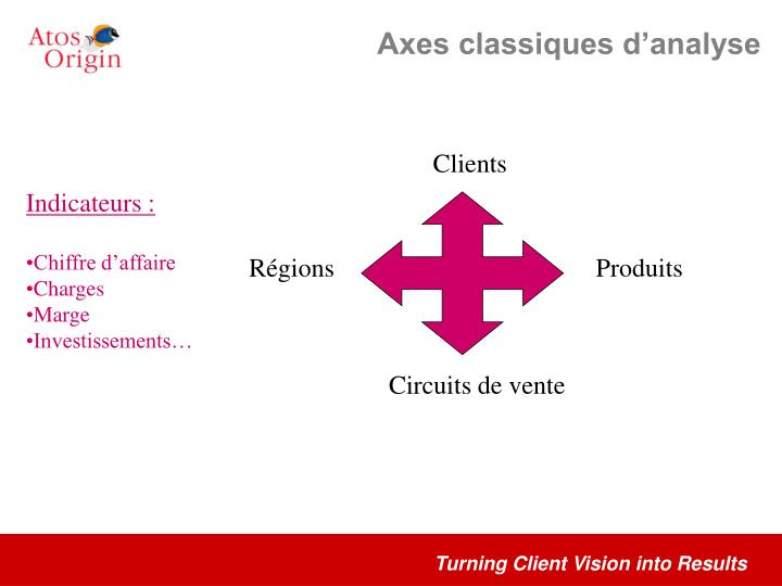 Axes classiques d'analyse