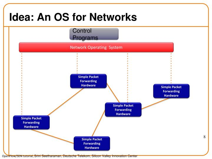 Idea: An OS for Networks