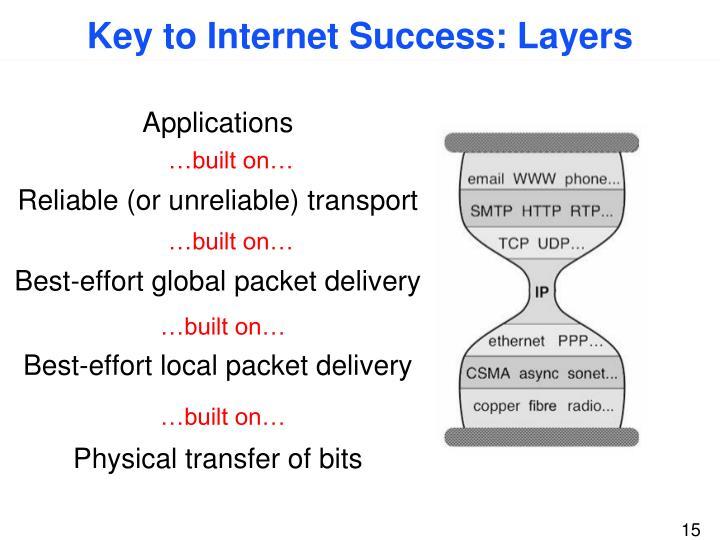 Key to Internet Success