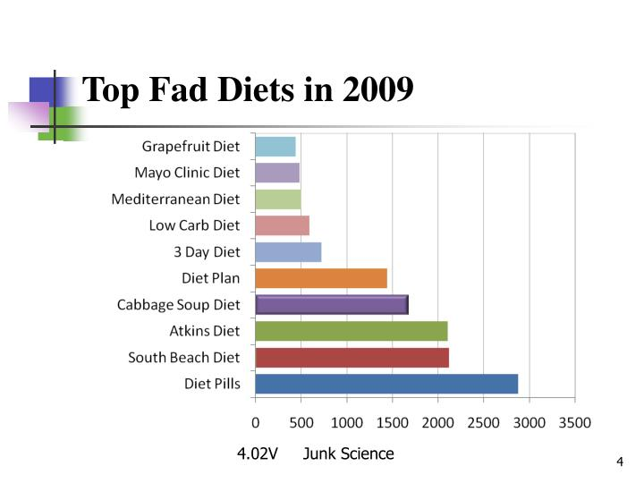 Top Fad Diets in 2009