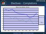 electives completions