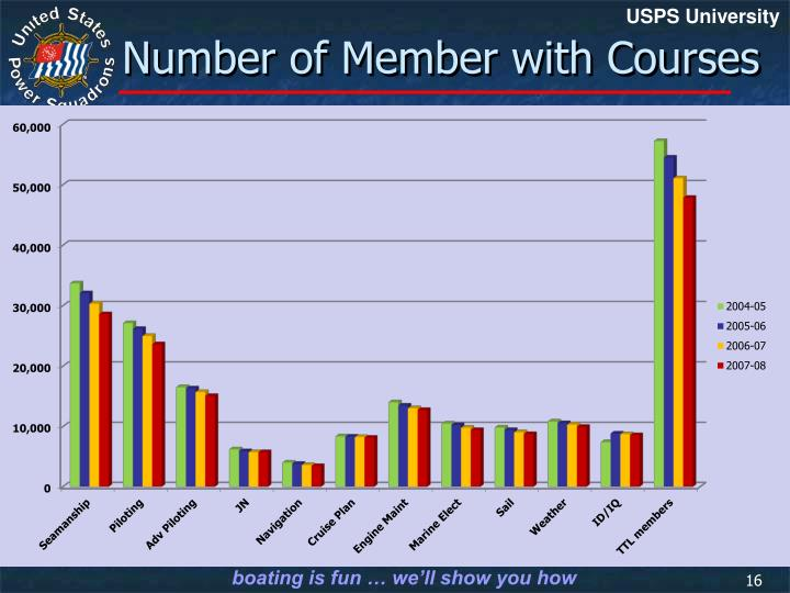 Number of Member with Courses