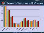 percent of members with courses