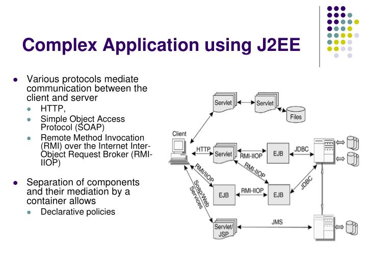 Complex Application using J2EE