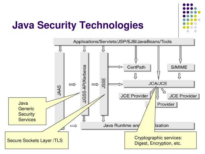 Java Security Technologies