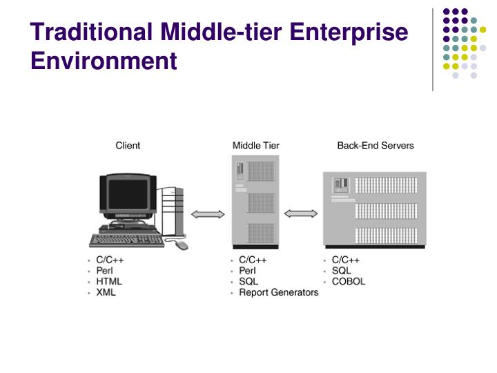 Traditional middle tier enterprise environment
