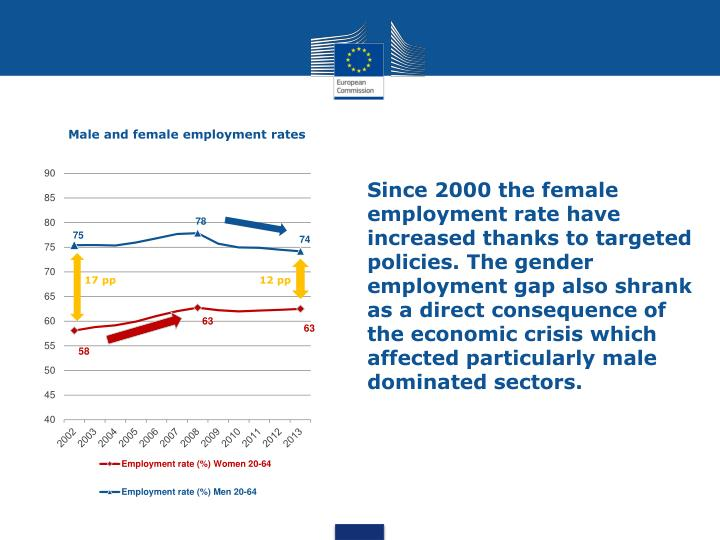 Male and female employment rates