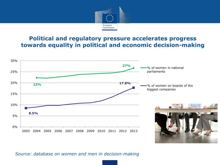 Political and regulatory pressure accelerates progress towards equality in political and economic decision-making