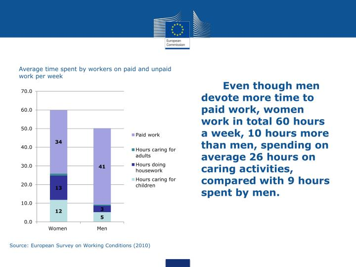 Even though men devote more time to paid work, women work in total 60 hours a week, 10 hours more than men, spending on average 26 hours on caring activities, compared with 9 hours spent by men.