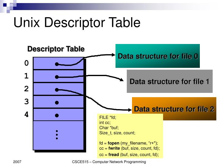 Unix Descriptor Table